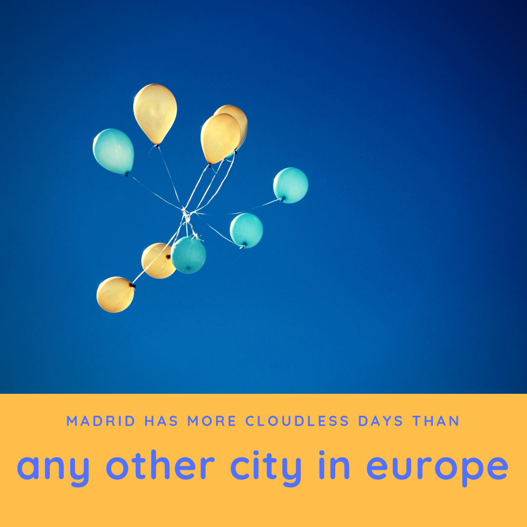 Madrid has more cloudless days than any other city in Europe.